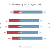 02-latino-vote-by-party_-19